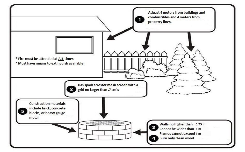 Fire Pit Guidelines
