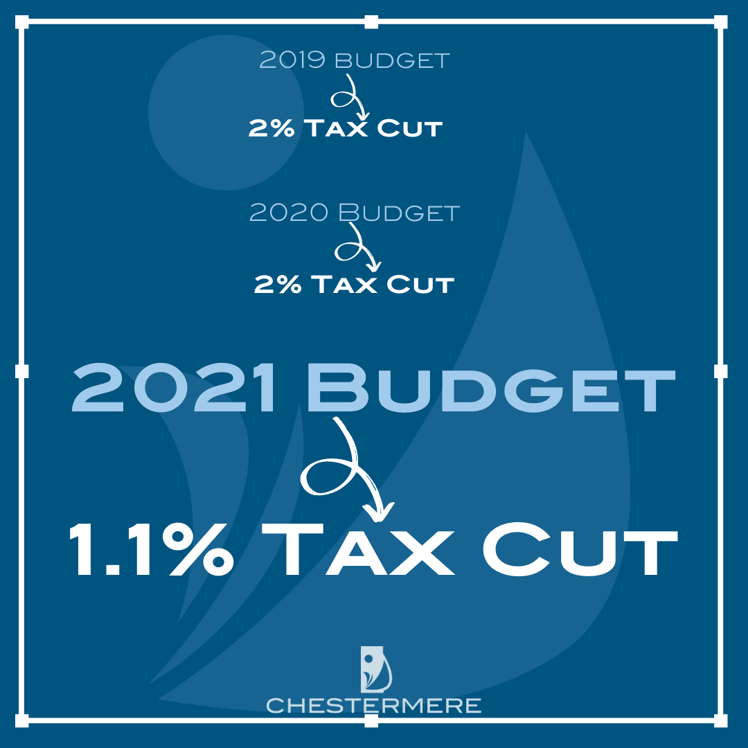 Tax decrease 2021