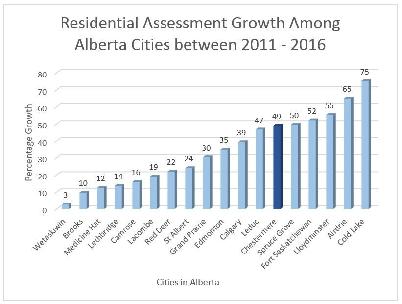 Residential assessment growth