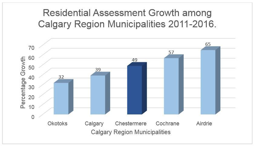 Residential assessment growth in calgary region