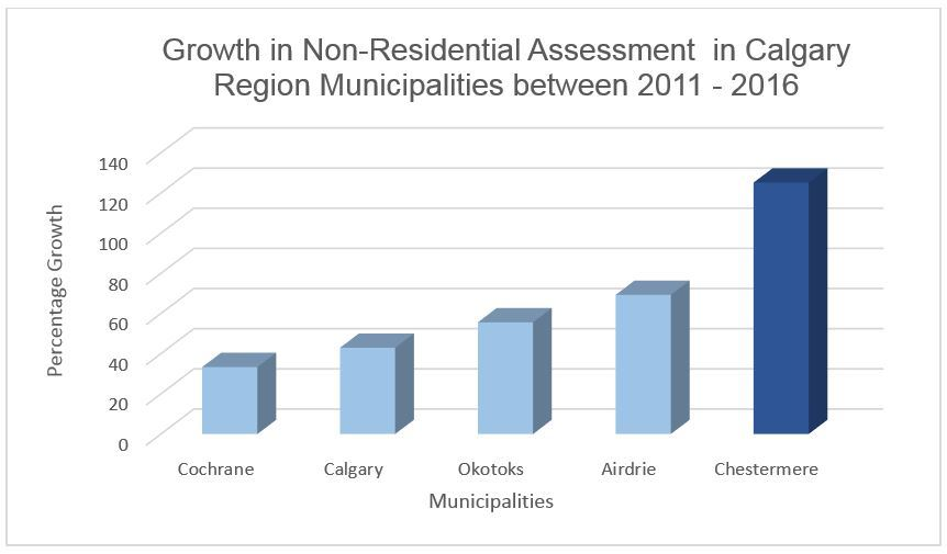calgary region nra growth