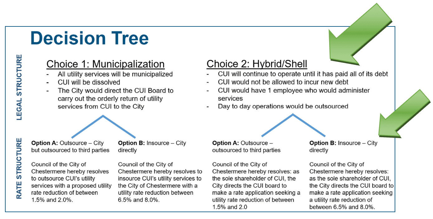 CUI Decision Tree selections 2
