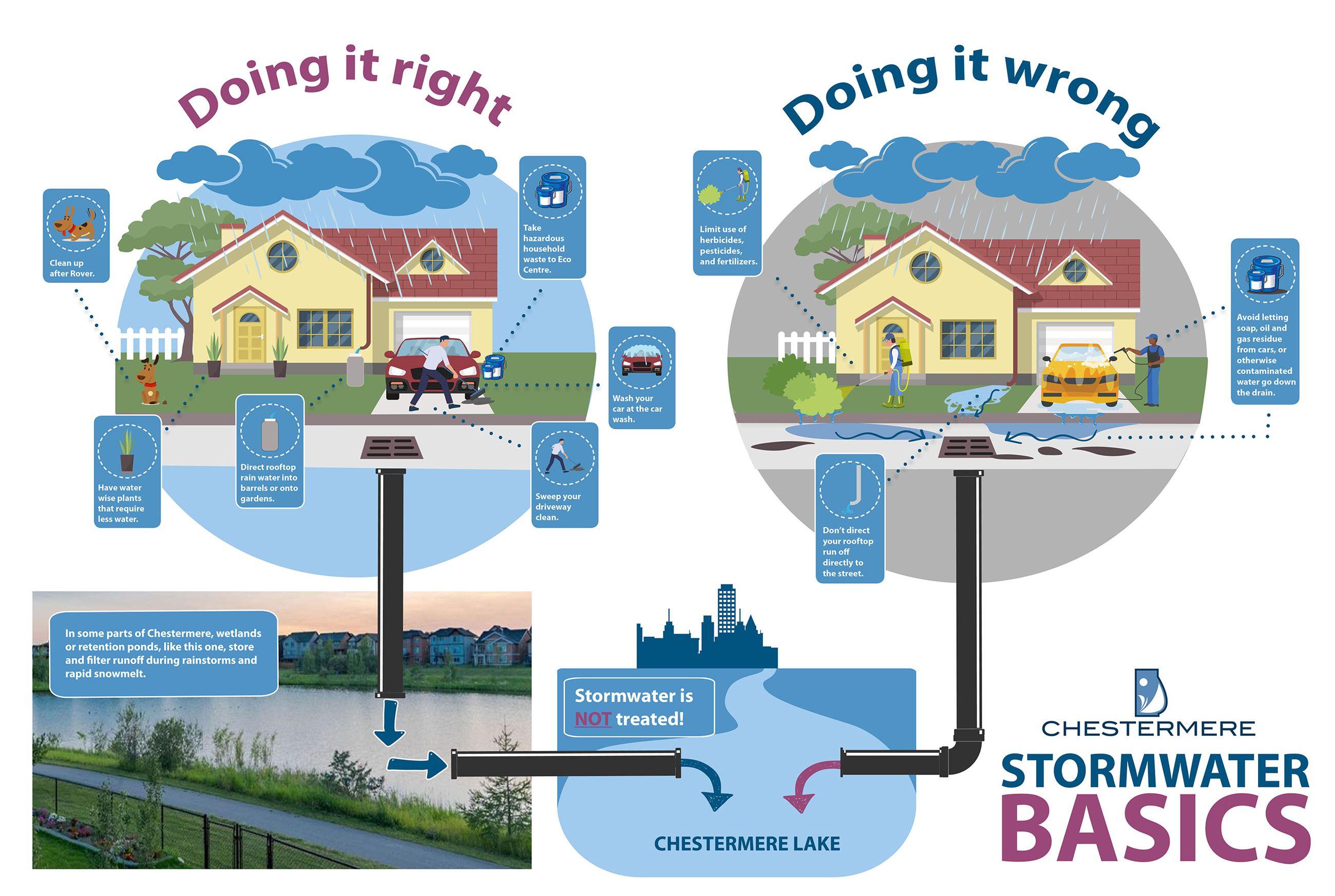 Stormwater Basics info graphic